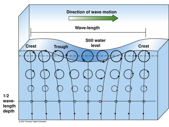 Direction of wave motion