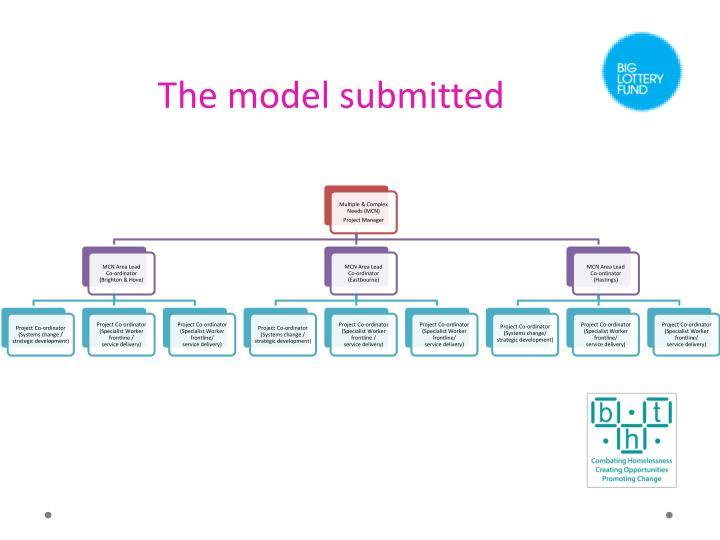 The model submitted