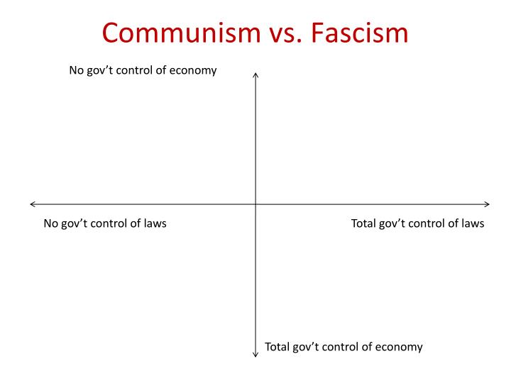 Communism vs. Fascism