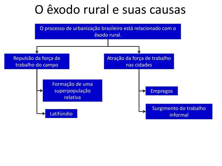 O êxodo rural e suas causas