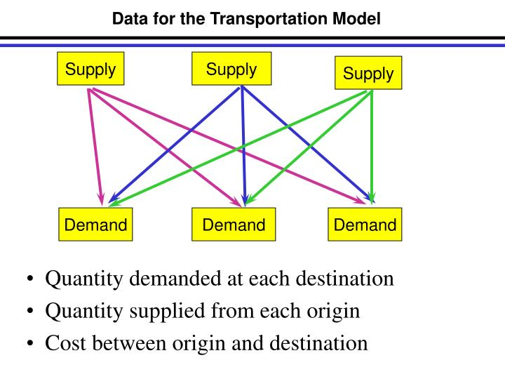 Data for the Transportation Model