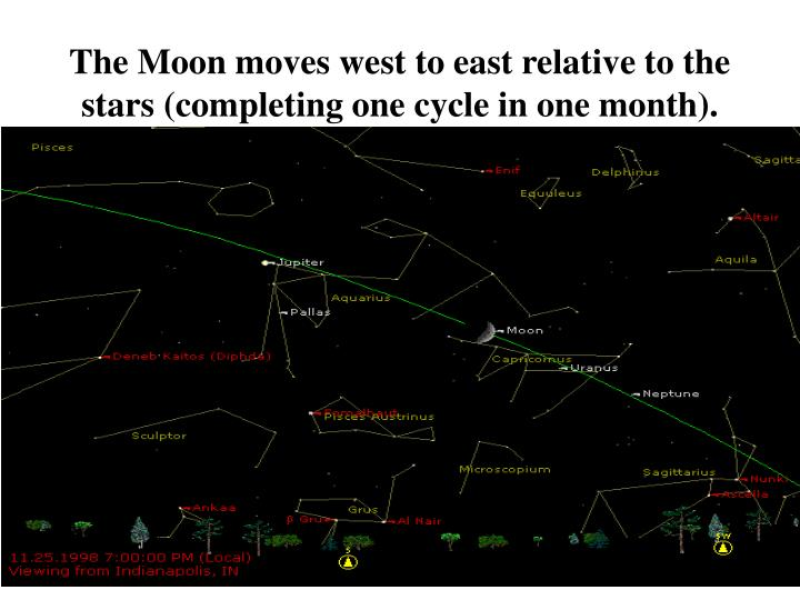 The Moon moves west to east relative to the stars (completing one cycle in one month).
