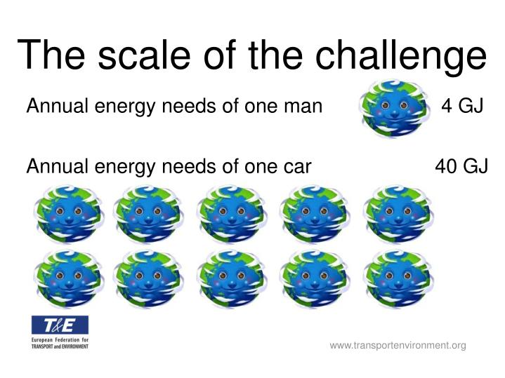 The scale of the challenge