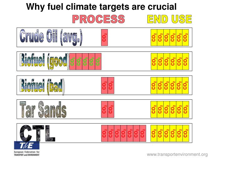 Why fuel climate targets are crucial