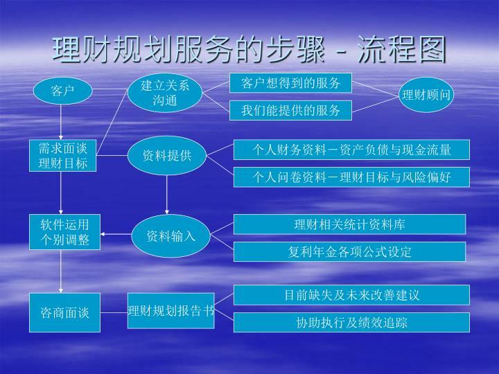理财规划服务的步骤-流程图