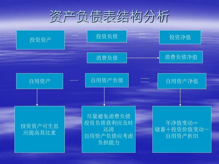 资产负债表结构分析