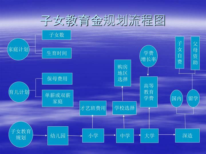 子女教育金规划流程图
