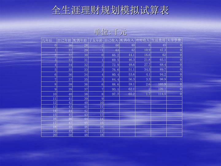 全生涯理财规划模拟试算表