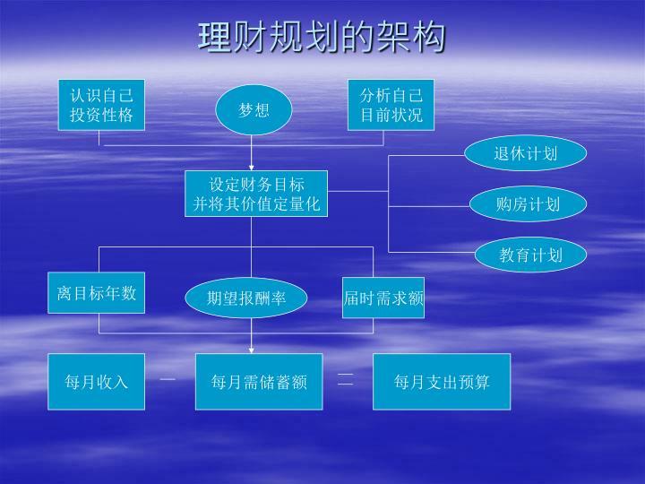 理财规划的架构