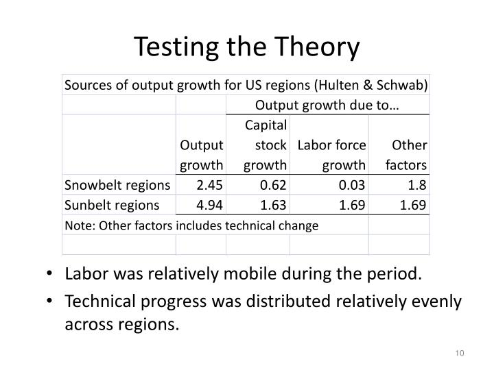 Sources of output growth for US regions (Hulten & Schwab)