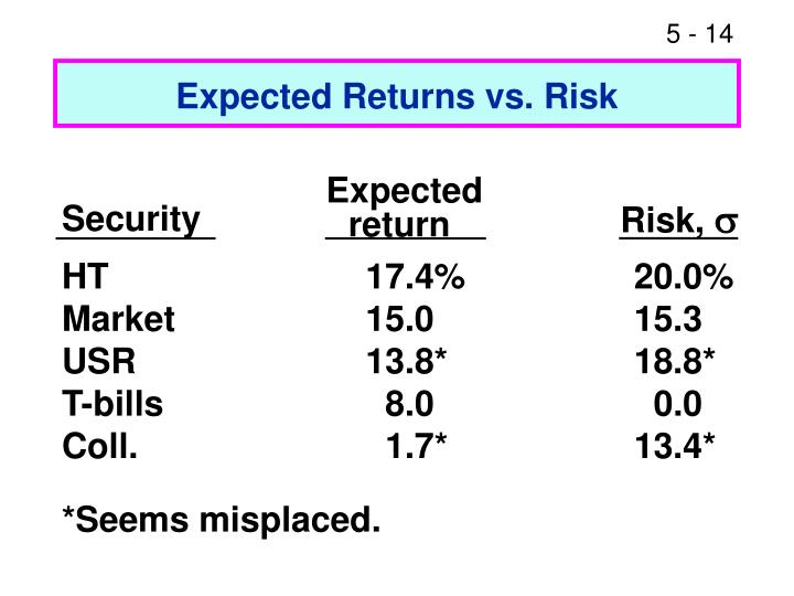 Expected Returns vs. Risk