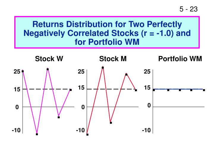 Returns Distribution for Two Perfectly Negatively Correlated Stocks (r = -1.0) and for Portfolio WM