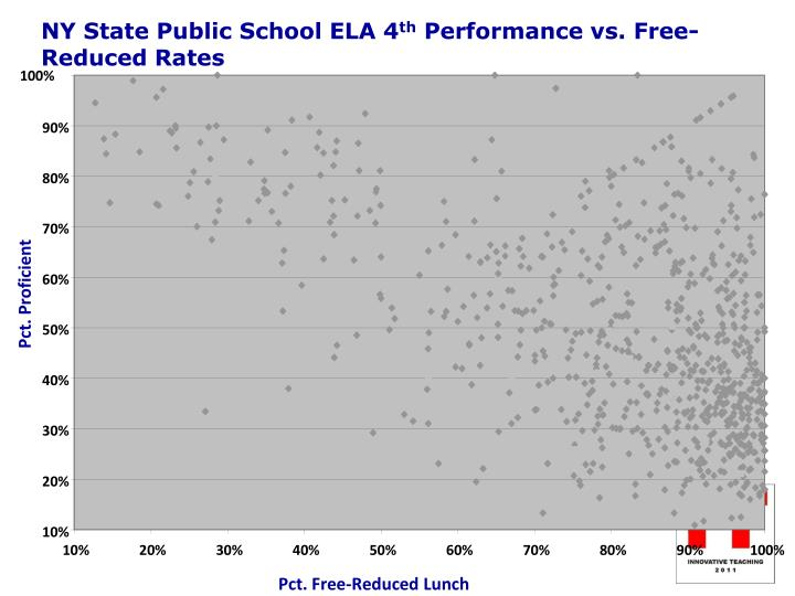 NY State Public School ELA 4