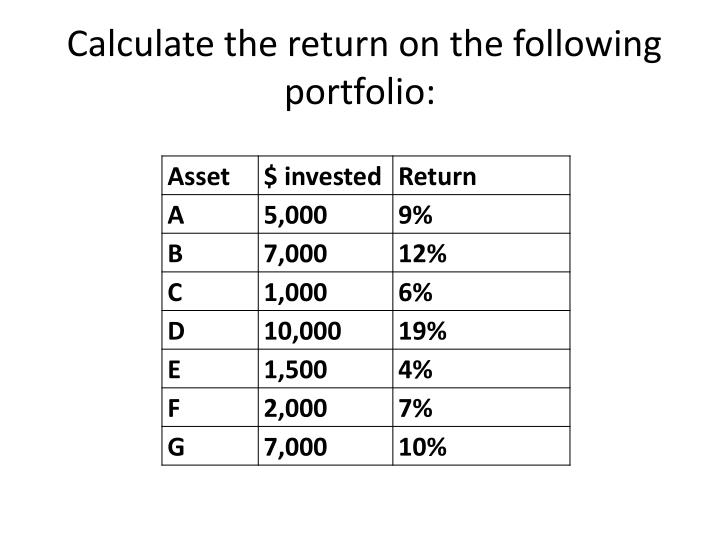 Calculate the return on the following portfolio: