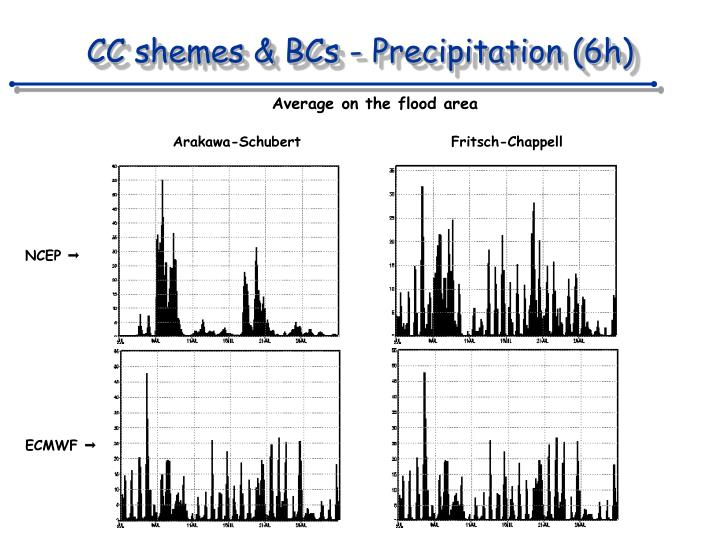 CC shemes & BCs - Precipitation (6h)