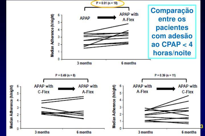 Comparação entre os pacientes   com adesão ao CPAP < 4 horas/noite