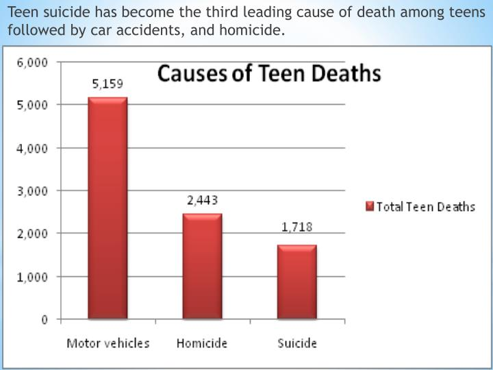the three major causes of teenage suicide