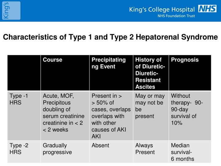 Characteristics of Type 1 and Type 2 Hepatorenal Syndrome
