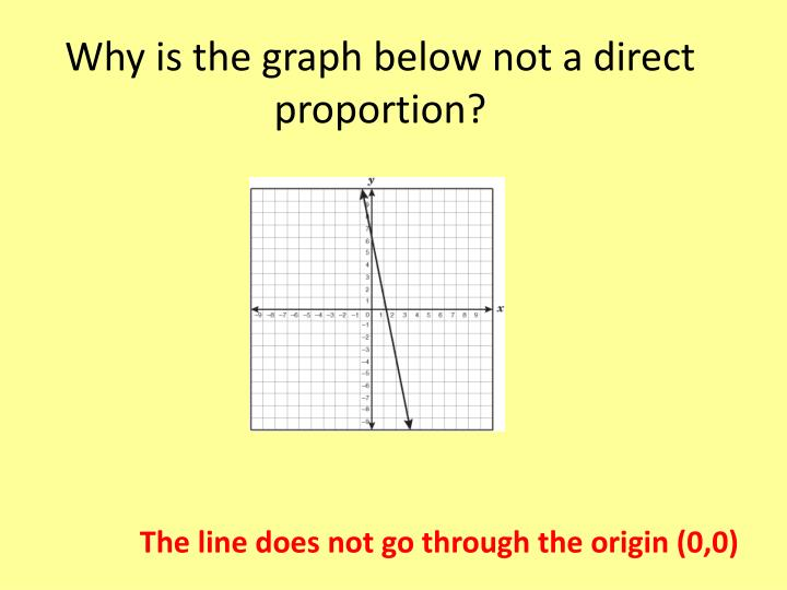 Why is the graph below not a direct proportion?