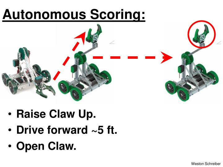 Autonomous Scoring: