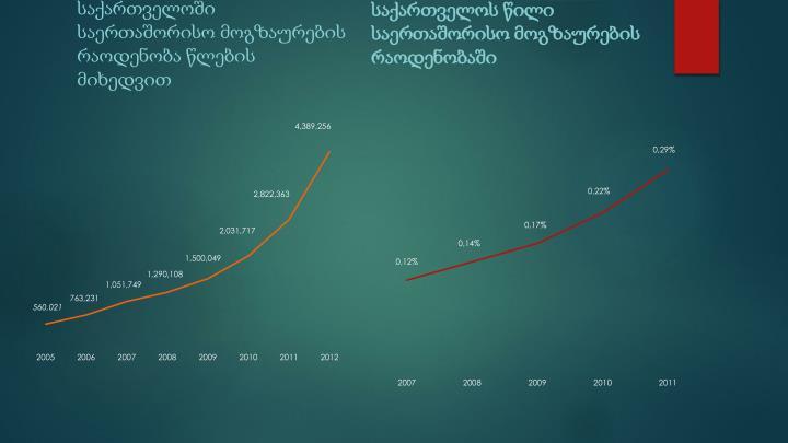 საქართველოში საერთაშორისო მოგზაურების რაოდენობა წლების მიხედვით