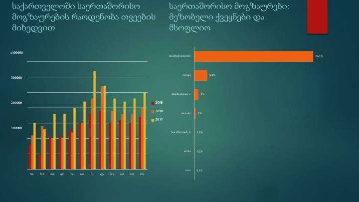 საქართველოში საერთაშორისო მოგზაურების რაოდენობა თვეების მიხედვით