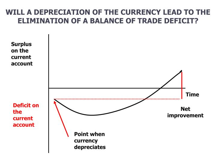 WILL A DEPRECIATION OF THE CURRENCY LEAD TO THE ELIMINATION OF A BALANCE OF TRADE DEFICIT?