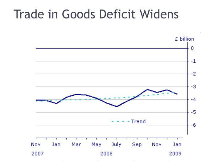 Trade in Goods Deficit Widens