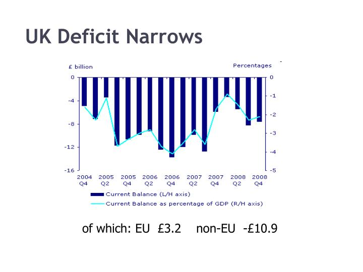 UK Deficit Narrows