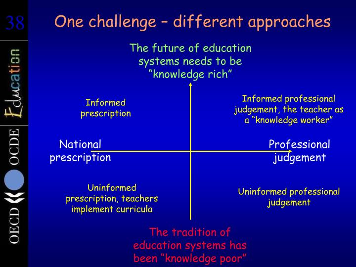One challenge – different approaches