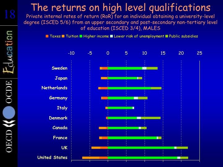The returns on high level qualifications