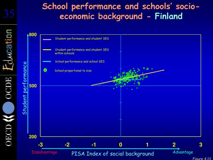 School performance and schools' socio-economic background -