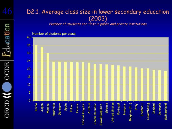 D2.1. Average class size in lower secondary education (2003)