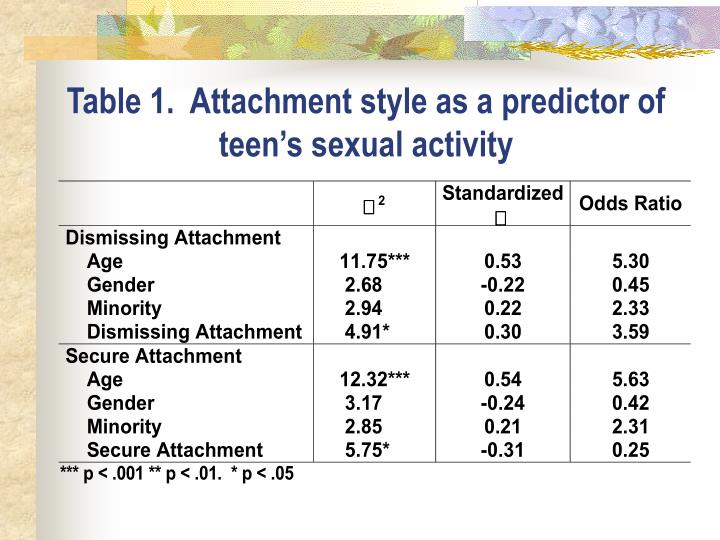 Table 1.  Attachment style as a predictor of teen's sexual activity