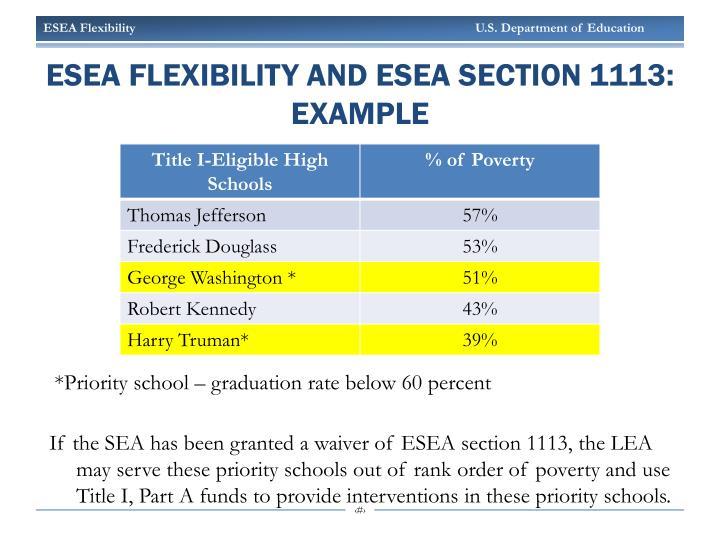 ESEA Flexibility and ESEA Section 1113: EXAMPLE
