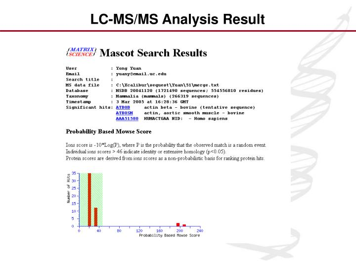 LC-MS/MS Analysis Result