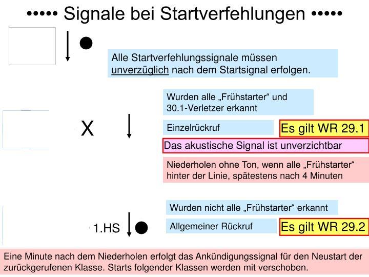 ••••• Signale bei Startverfehlungen •••••