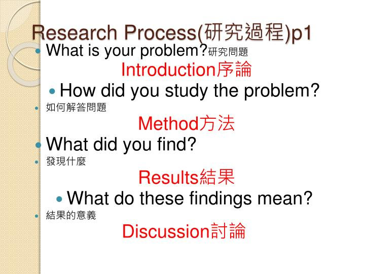 Research Process(
