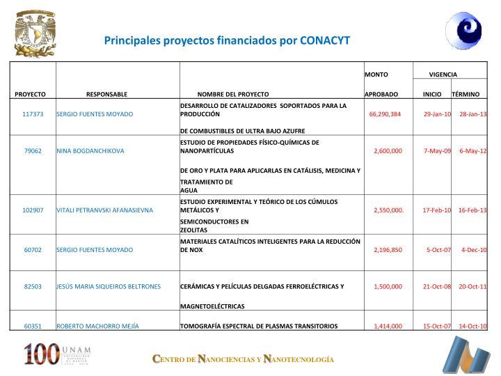 Principales proyectos financiados por CONACYT