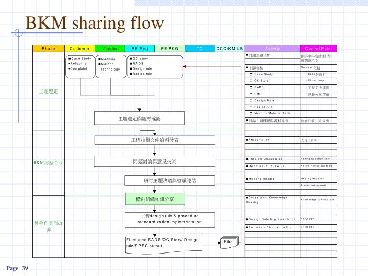 BKM sharing flow
