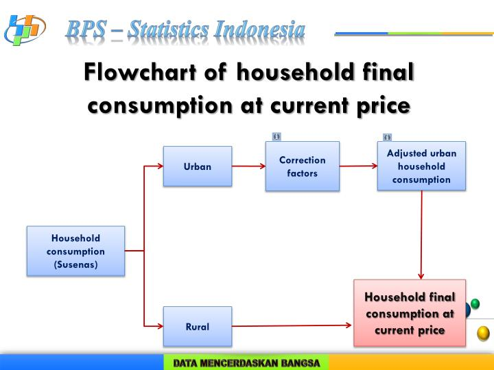 Flowchart of household final consumption at current price