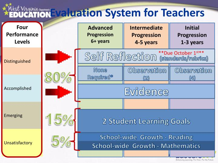 Evaluation System for Teachers