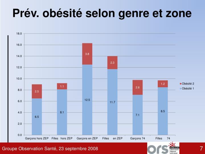Prév. obésité selon genre et zone