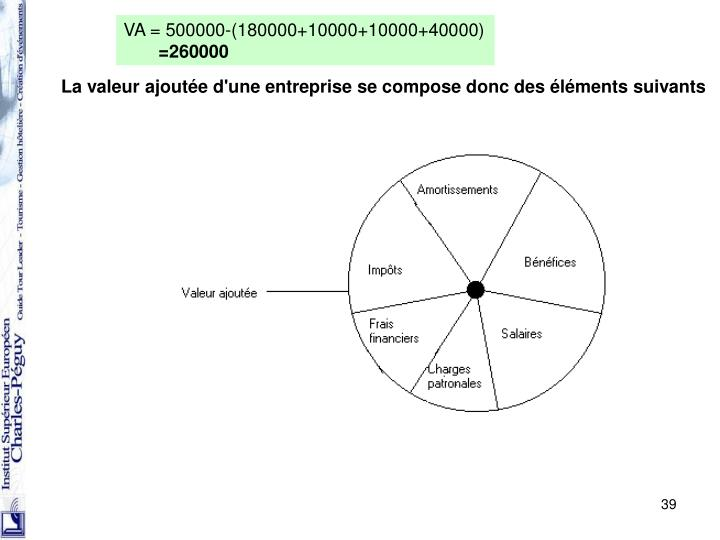 VA = 500000-(180000+10000+10000+40000)
