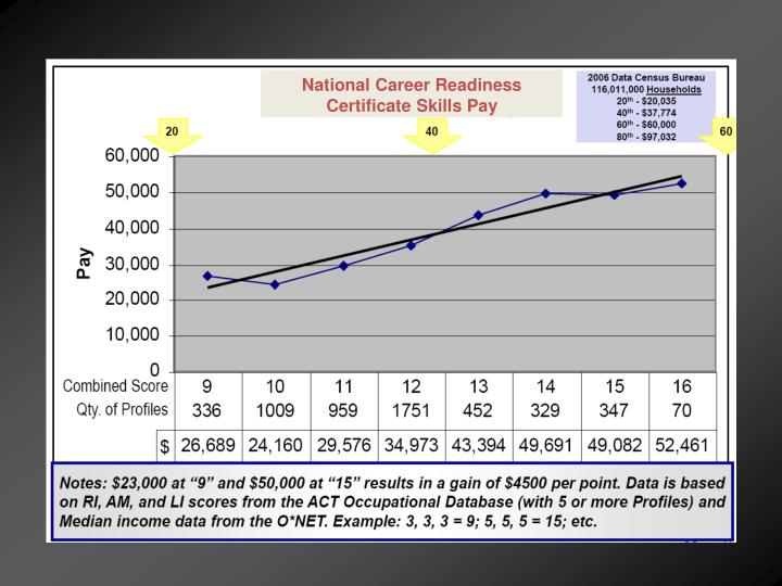 National Career Readiness Certificate Skills Pay