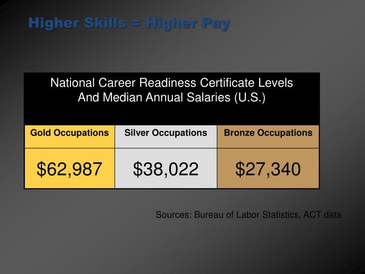 Higher Skills = Higher Pay