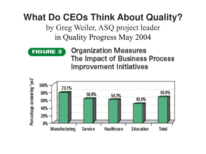 What Do CEOs Think About Quality?