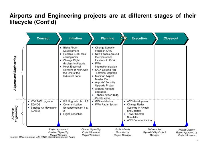 Airports and Engineering projects are at different stages of their lifecycle (Cont'd)