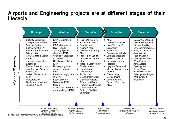 Airports and Engineering projects are at different stages of their lifecycle
