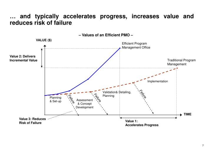 … and typically accelerates progress, increases value and reduces risk of failure